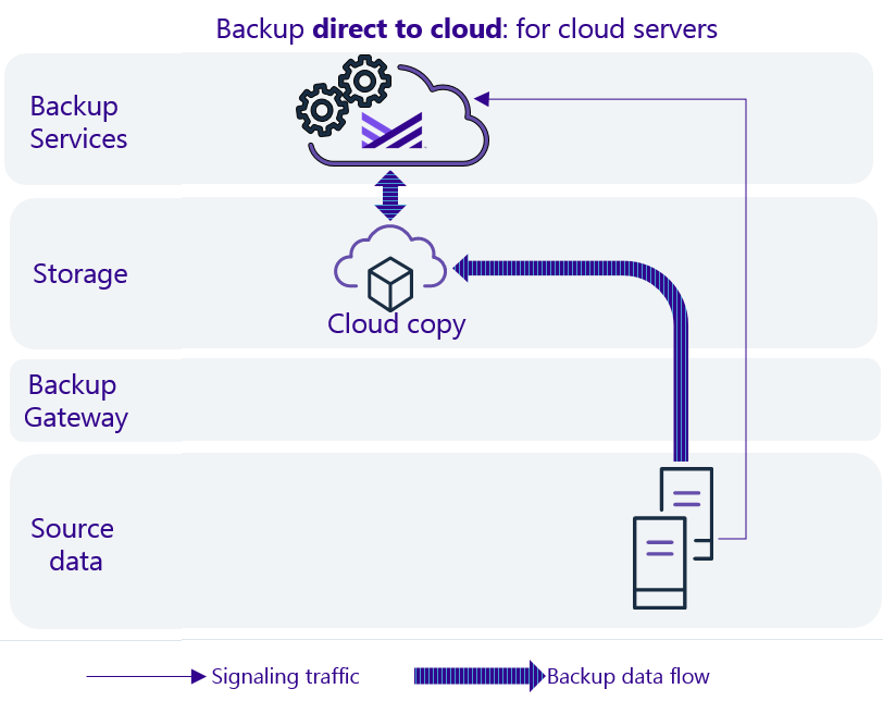 Data flow diagram for cloud servers