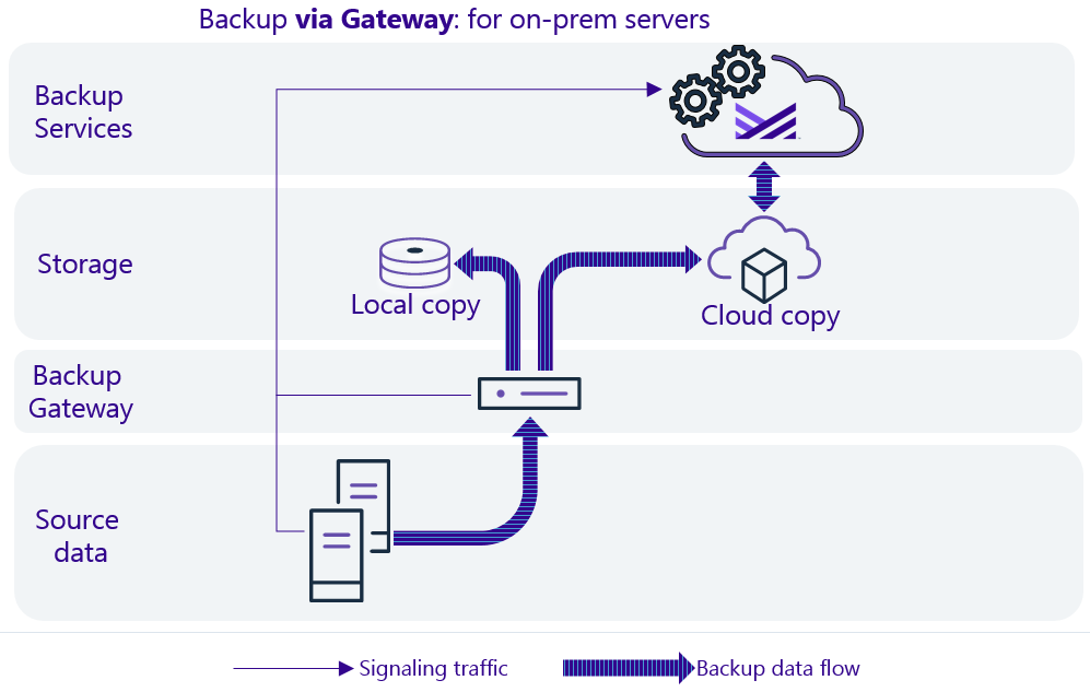 Data flow diagram for on-prem servers